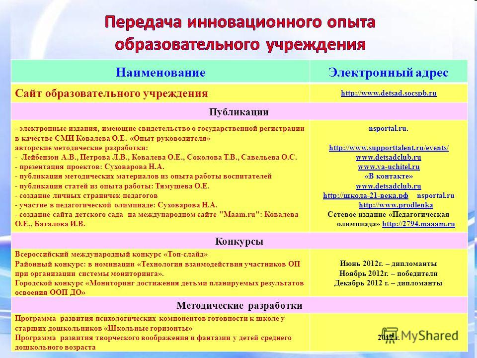 Наименование Электронный адрес Сайт образовательного учреждения http://www.detsad.socspb.ru Публикации - электронные издания, имеющие свидетельство о государственной регистрации в качестве СМИ Ковалева О.Е. «Опыт руководителя» авторские методические