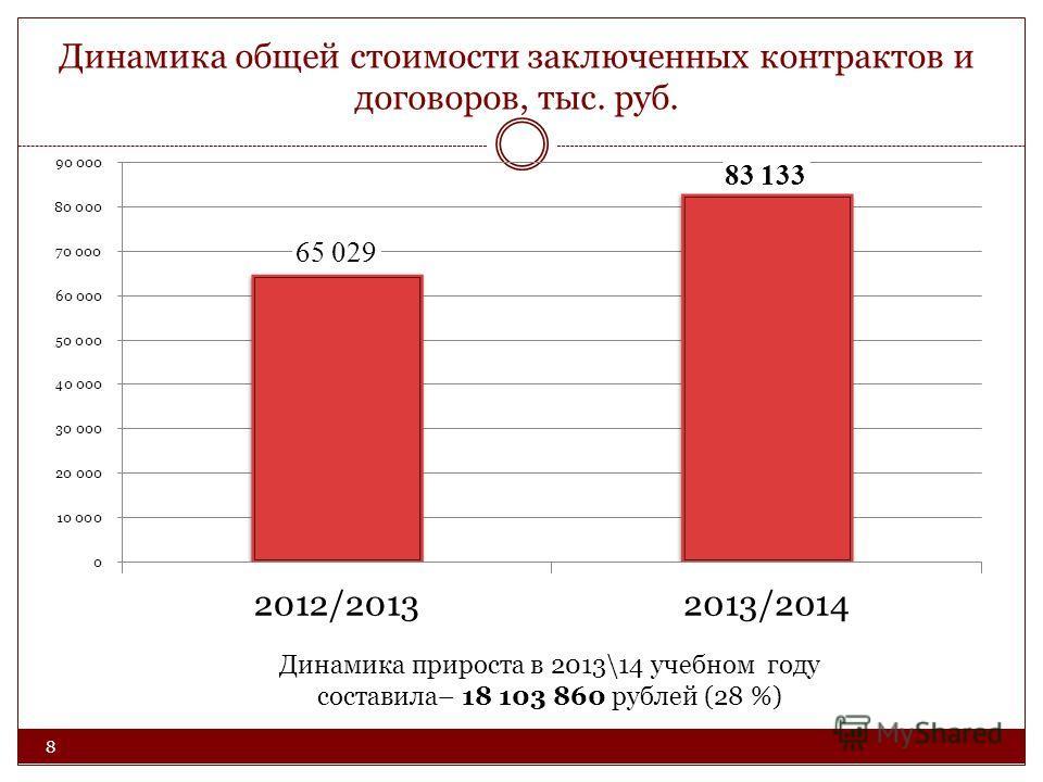 Динамика общей стоимости заключенных контрактов и договоров, тыс. руб. 8 Динамика прироста в 2013\14 учебном году составила– 18 103 860 рублей (28 %)