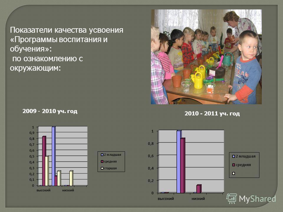 2009 - 2010 уч. год 2010 - 2011 уч. год Показатели качества усвоения «Программы воспитания и обучения» : по ознакомлению с окружающим: