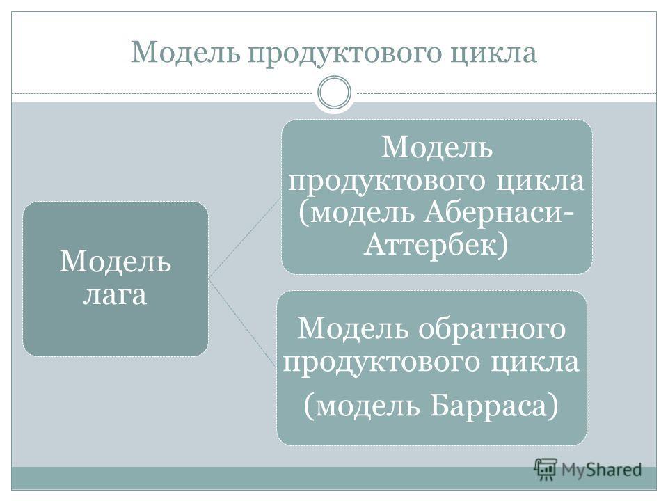 Модель продуктового цикла Модель лага Модель продуктового цикла (модель Абернаси-Аттербек) Модель обратного продуктового цикла (модель Барраса)