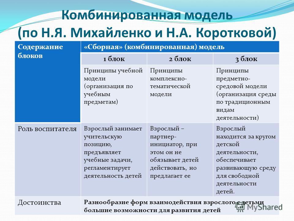 Комбинированная модель (по Н.Я. Михайленко и Н.А. Коротковой) Содержание блоков «Сборная» (комбинированная) модель 1 блок 2 блок 3 блок Принципы учебной модели (организация по учебным предметам) Принципы комплексно- тематической модели Принципы предм