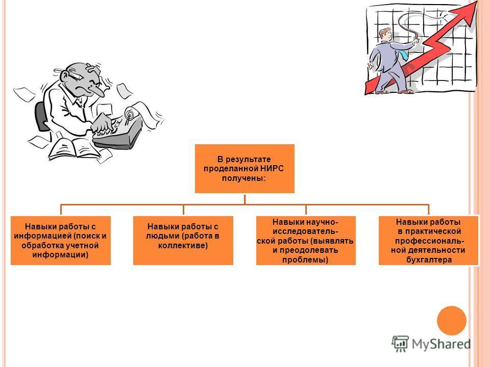 В результате проделанной НИРС получены: Навыки работы с информацией (поиск и обработка учетной информации) Навыки работы с людьми (работа в коллективе) Навыки научно- исследователь- ской работы (выявлять и преодолевать проблемы) Навыки работы в практ