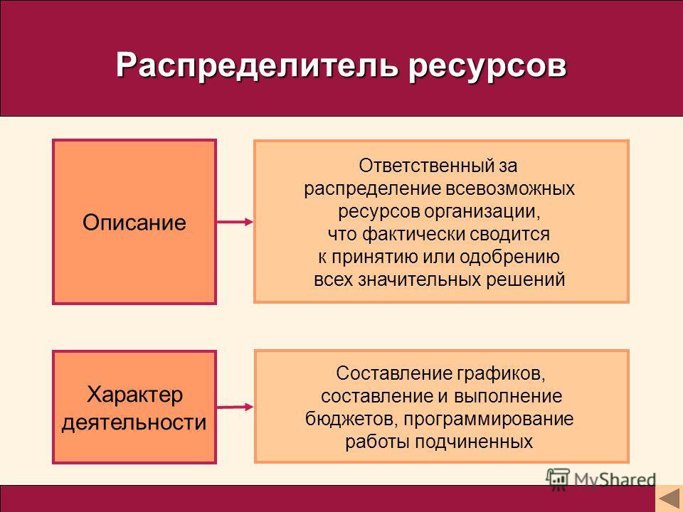 Распределитель ресурсов Описание Характер деятельности Ответственный за распределение всевозможных ресурсов организации, что фактически сводится к принятию или одобрению всех значительных решений Составление графиков, составление и выполнение бюджето