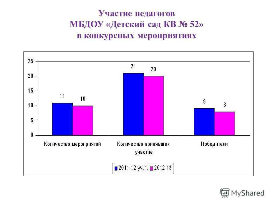 Участие педагогов МБДОУ «Детский сад КВ 52» в конкурсных мероприятиях