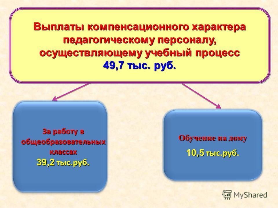 За работу в общеобразовательных классах 39,2 тыс.руб. Обучение на дому 10,5 тыс.руб. Выплаты компенсационного характера педагогическому персоналу, осуществляющему учебный процесс 49,7 тыс. руб.