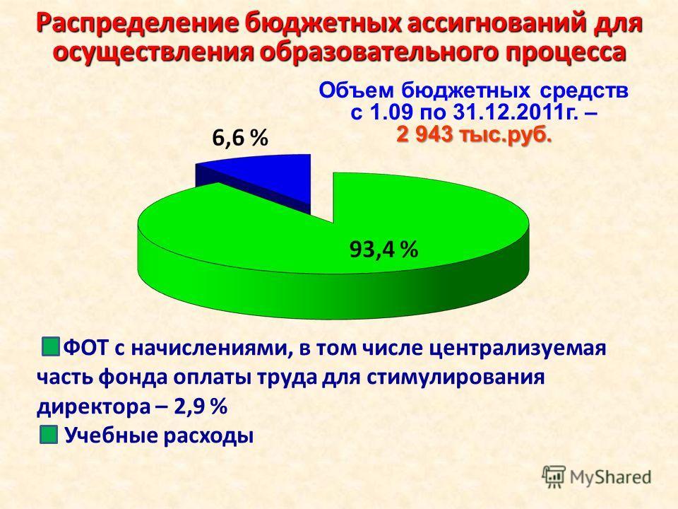 Распределение бюджетных ассигнований для осуществления образовательного процесса 2 943 тыс.руб. Объем бюджетных средств с 1.09 по 31.12.2011 г. – 2 943 тыс.руб. ФОТ с начислениями, в том числе централизуемая часть фонда оплаты труда для стимулировани