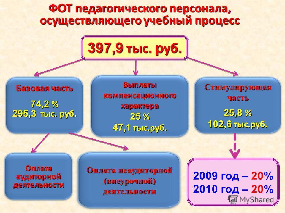 ФОТ педагогического персонала, осуществляющего учебный процесс Базовая часть 74,2 % 295,3 тыс. руб. Выплаты компенсационного характера 25 % 47,1 тыс.руб. Стимулирующая часть 25,8 % 102,6 тыс.руб. Оплата аудиторной деятельности Оплата неаудиторной (вн