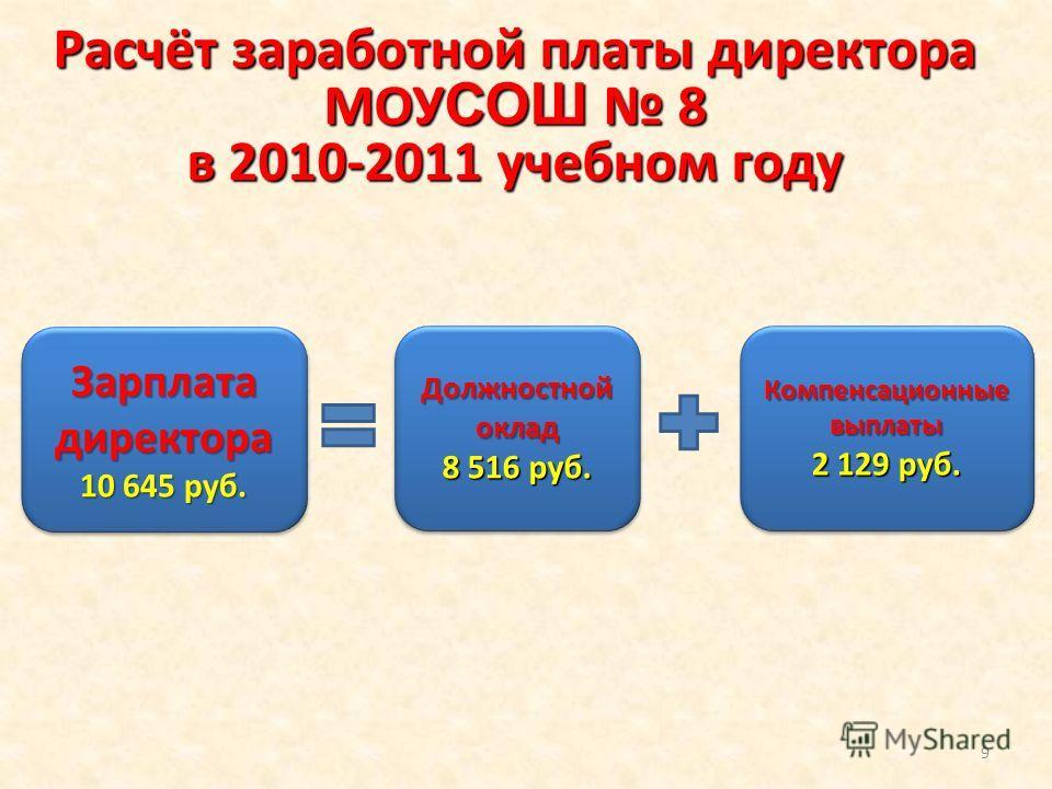 Расчёт заработной платы директора МОУ СОШ 8 в 2010-2011 учебном году Зарплата директора 10 645 руб. Зарплата директора 10 645 руб. Должностной оклад 8 516 руб. Должностной оклад 8 516 руб. Компенсационные выплаты 2 129 руб. Компенсационные выплаты 2