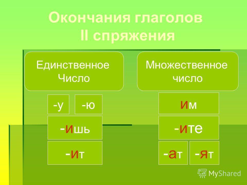 Окончания глаголов II спряжения Единственное Число Множественное число -у-ю -и шь -ит-ит имим -ите -ат-ат -ят-ят