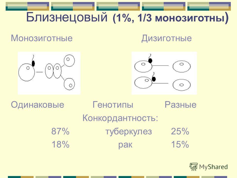 Близнецовый (1%, 1/3 монозиготны ) Монозиготные Дизиготные Одинаковые Генотипы Разные Конкордантность: 87% туберкулез 25% 18% рак 15%