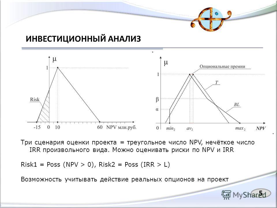 ИНВЕСТИЦИОННЫЙ АНАЛИЗ 5 Три сценария оценки проекта = треугольное число NPV, нечёткое число IRR произвольного вида. Можно оценивать риски по NPV и IRR Risk1 = Poss (NPV > 0), Risk2 = Poss (IRR > L) Возможность учитывать действие реальных опционов на