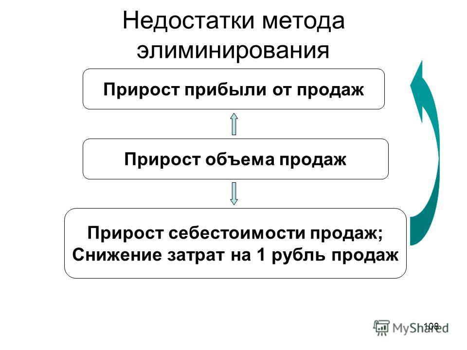 108 Недостатки метода элиминирования Прирост объема продаж Прирост прибыли от продаж Прирост себестоимости продаж; Снижение затрат на 1 рубль продаж
