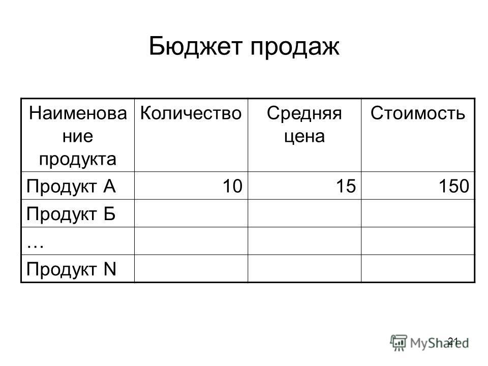 21 Бюджет продаж Наименование продукта Количество Средняя цена Стоимость Продукт А1015150 Продукт Б … Продукт N