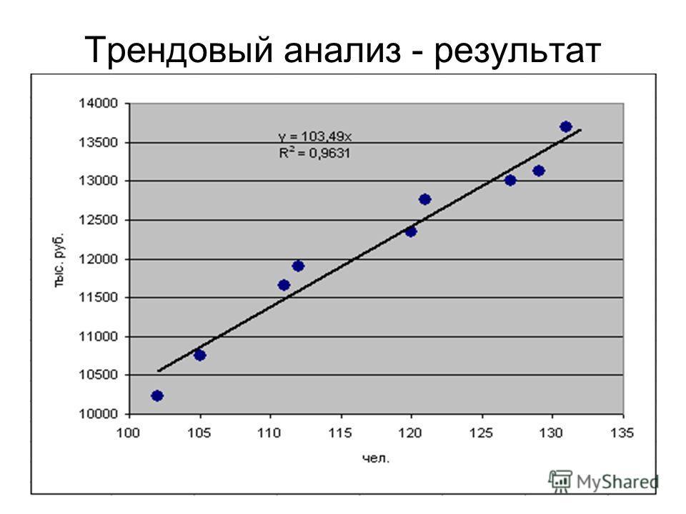 51 Трендовый анализ - результат