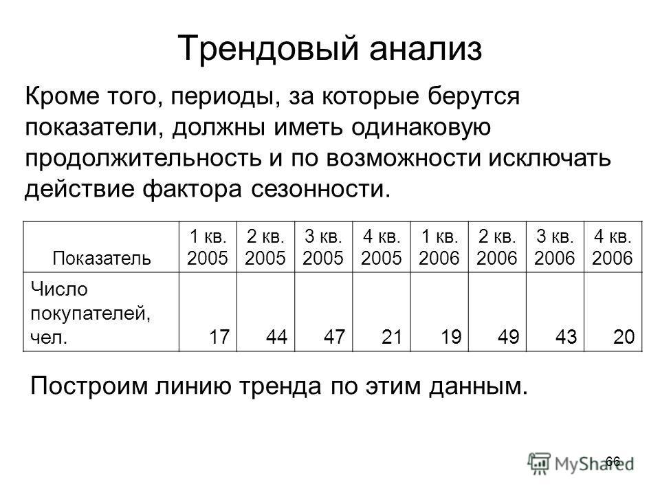 66 Трендовый анализ Кроме того, периоды, за которые берутся показатели, должны иметь одинаковую продолжительность и по возможности исключать действие фактора сезонности. Показатель 1 кв. 2005 2 кв. 2005 3 кв. 2005 4 кв. 2005 1 кв. 2006 2 кв. 2006 3 к