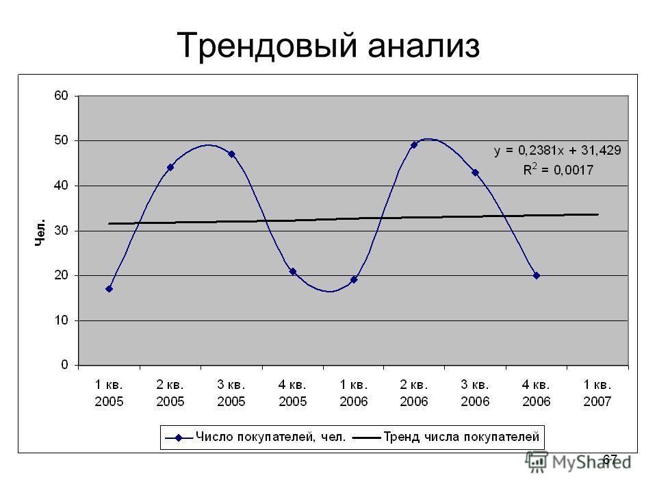 67 Трендовый анализ