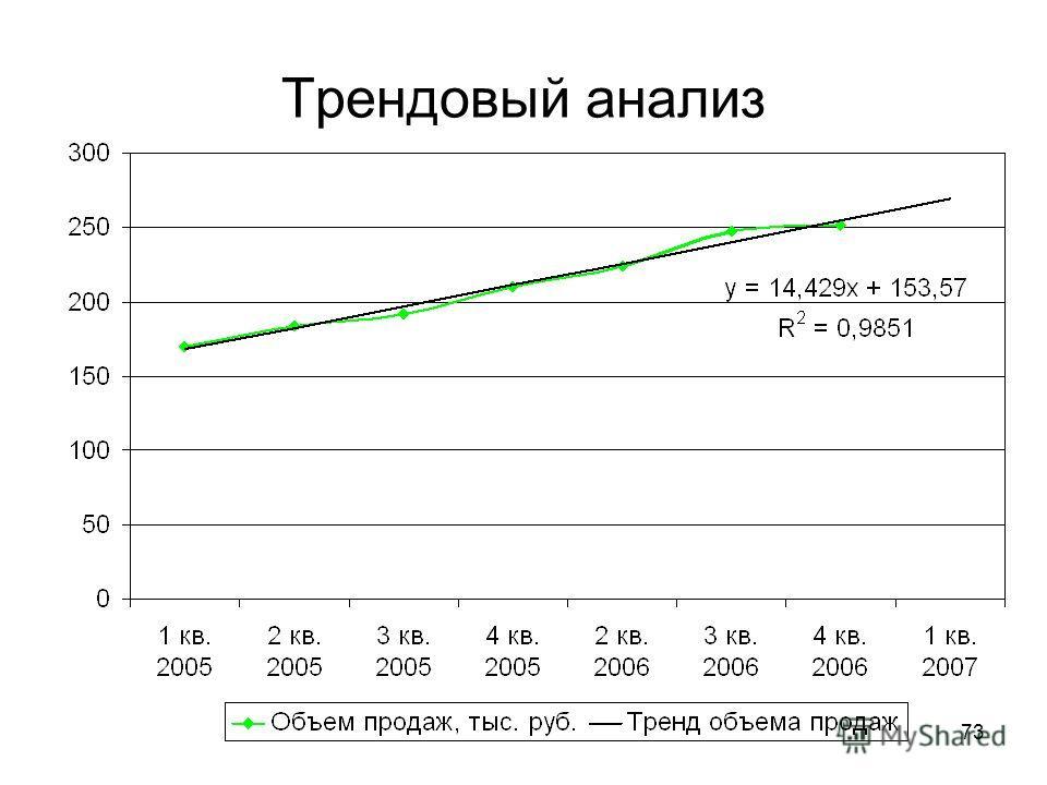 73 Трендовый анализ