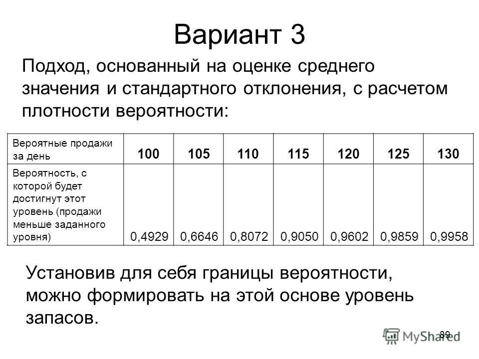 89 Вариант 3 Подход, основанный на оценке среднего значения и стандартного отклонения, с расчетом плотности вероятности: Вероятные продажи за день 100105110115120125130 Вероятность, с которой будет достигнут этот уровень (продажи меньше заданного уро