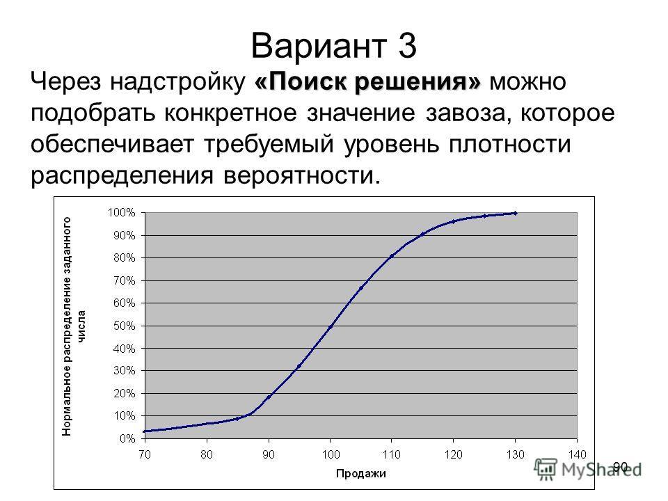 90 Вариант 3 «Поиск решения» Через надстройку «Поиск решения» можно подобрать конкретное значение завоза, которое обеспечивает требуемый уровень плотности распределения вероятности.
