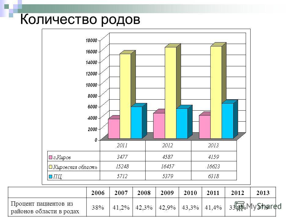 Количество родов 20062007200820092010201120122013 Процент пациентов из районов области в родах 38%41,2%42,3%42,9%43,3%41,4%33.3%37.9