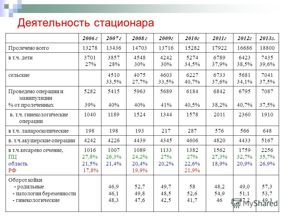 Деятельность стационара 2006 г 2007 г 2008 г 2009 г 2010 г 2011 г 2012 г 2013 г. Пролечено всего 1327813436147031371615282179221668618800 в т.ч. дети 3701 27% 3857 28% 4548 30% 4242 30% 5274 34,5% 6789 37,9% 6423 38,5% 7435 39,6% сельские 4510 33,5%