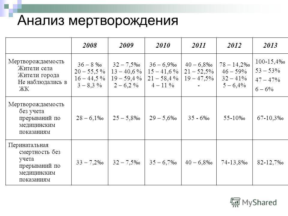 200820092010201120122013 Мертворождаемость Жители села Жители города Не наблюдались в ЖК 36 – 8 20 – 55,5 % 16 – 44,5 % 3 – 8,3 % 32 – 7,5 13 – 40,6 % 19 – 59,4 % 2 – 6,2 % 36 – 6,9 15 – 41,6 % 21 – 58,4 % 4 – 11 % 40 – 6,8 21 – 52,5% 19 – 47,5% - 78