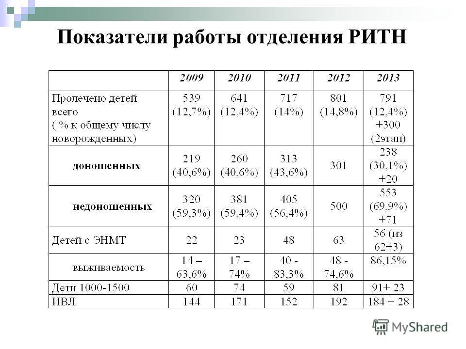 Показатели работы отделения РИТН