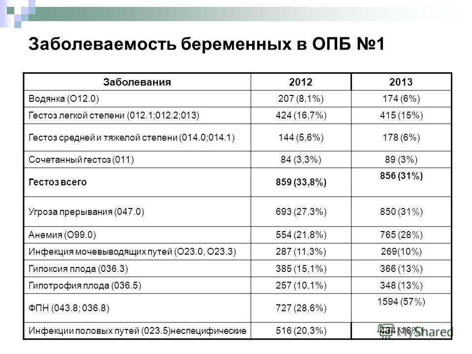 Заболеваемость беременных в ОПБ 1 Заболевания 20122013 Водянка (О12.0)207 (8,1%)174 (6%) Гестоз легкой степени (012.1;012.2;013)424 (16,7%)415 (15%) Гестоз средней и тяжелой степени (014.0;014.1)144 (5,6%)178 (6%) Сочетанный гестоз (011)84 (3,3%)89 (