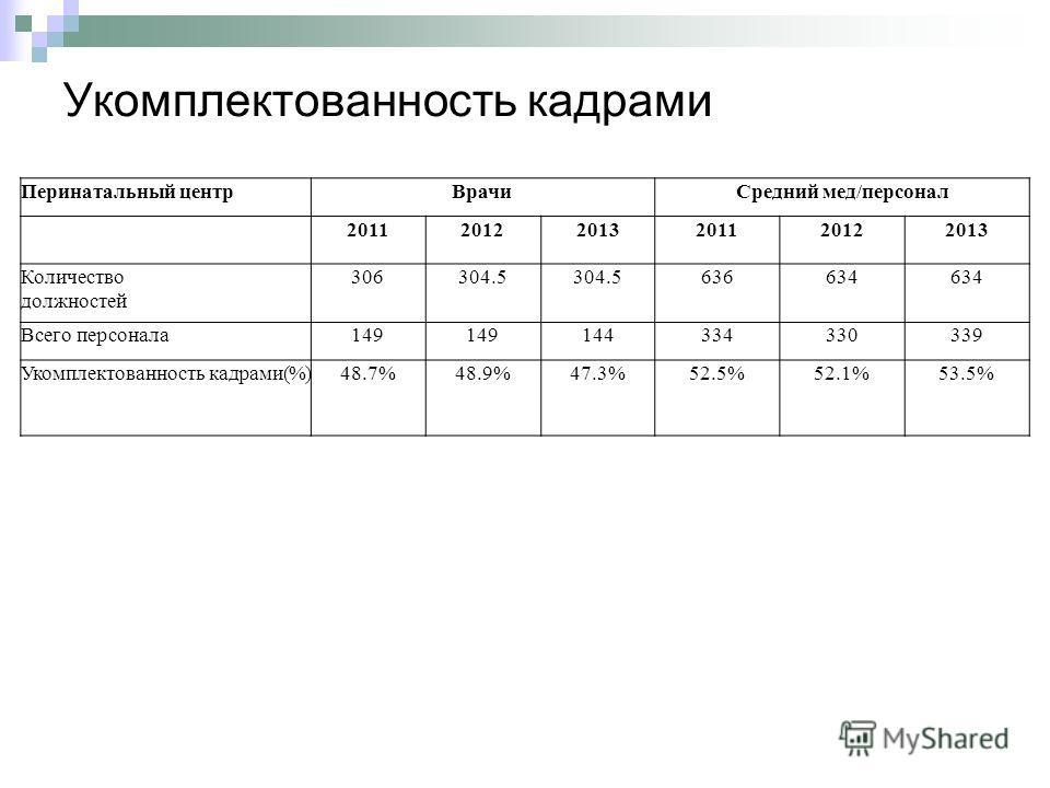 Укомплектованность кадрами Перинатальный центр ВрачиСредний мед/персонал 201120122013201120122013 Количество должностей 306304.5 636634 Всего персонала 149149149144334330339 Укомплектованность кадрами(%)48.7%48.9%47.3%52.5%52.1%53.5%