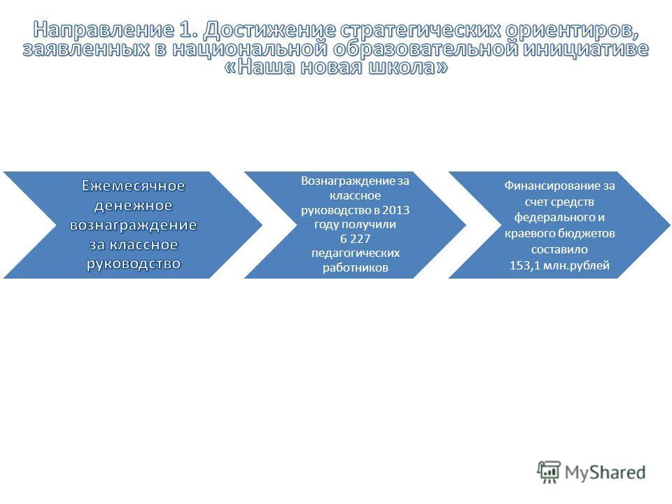 Вознаграждение за классное руководство в 2013 году получили 6 227 педагогических работников Финансирование за счет средств федерального и краевого бюджетов составило 153,1 млн.рублей