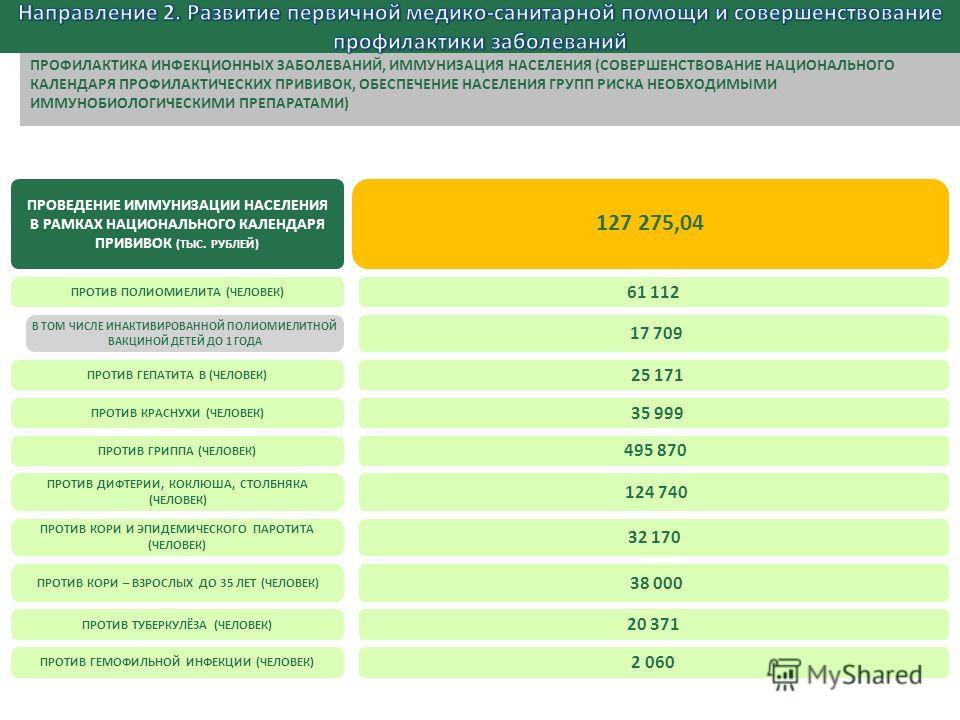 ПРОВЕДЕНИЕ ИММУНИЗАЦИИ НАСЕЛЕНИЯ В РАМКАХ НАЦИОНАЛЬНОГО КАЛЕНДАРЯ ПРИВИВОК (ТЫС. РУБЛЕЙ) 127 275,04 ПРОТИВ ПОЛИОМИЕЛИТА (ЧЕЛОВЕК) 2 060 61 112 ПРОТИВ ГЕПАТИТА B (ЧЕЛОВЕК) 25 171 ПРОТИВ КРАСНУХИ (ЧЕЛОВЕК) 35 999 ПРОТИВ ГРИППА (ЧЕЛОВЕК) 495 870 ПРОТИВ