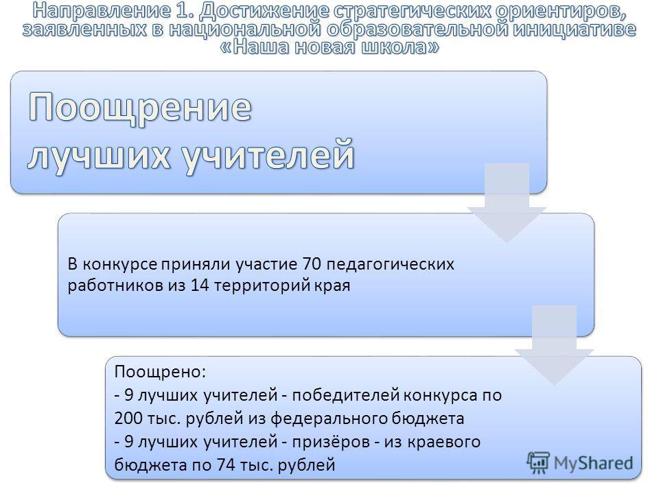 В конкурсе приняли участие 70 педагогических работников из 14 территорий края Поощрено: - 9 лучших учителей - победителей конкурса по 200 тыс. рублей из федерального бюджета - 9 лучших учителей - призёров - из краевого бюджета по 74 тыс. рублей