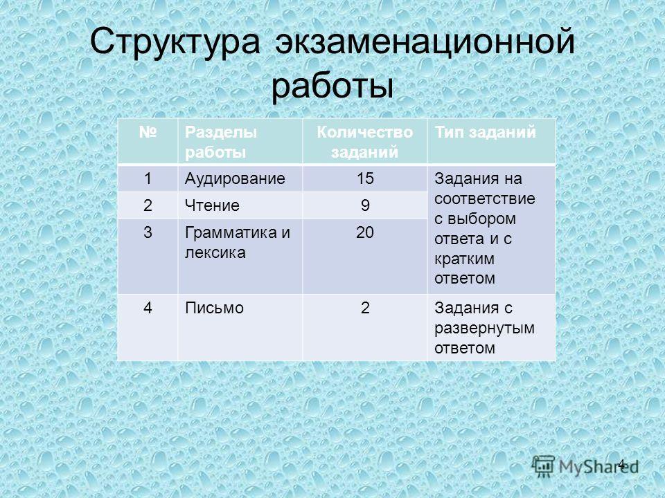 Структура экзаменационной работы Разделы работы Количество заданий Тип заданий 1Аудирование 15Задания на соответствие с выбором ответа и с кратким ответом 2Чтение 9 3Грамматика и лексика 20 4Письмо 2Задания с развернутым ответом 4