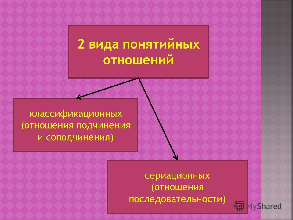2 вида понятийных отношений сериационных (отношения последовательности) классификационных (отношения подчинения и соподчинения)