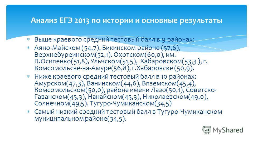 Выше краевого средний тестовый балл в 9 районах: Аяно-Майском (54,7), Бикинском районе (57,6), Верхнебуреинском(52,1). Охотском(60,0), им. П.Осипенко(51,8), Ульчском(51,5), Хабаровском(53,3 ), г. Комсомольске-на-Амуре(56,8), г.Хабаровске (50,9). Ниже