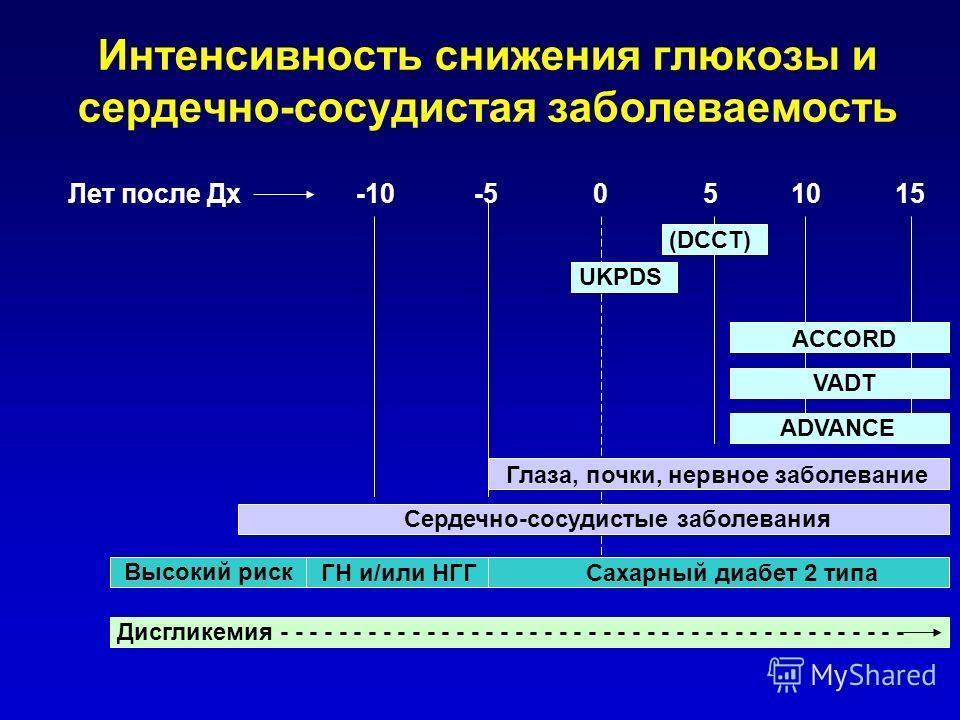Интенсивность снижения глюкозы и сердечно-сосудистая заболеваемость Лет после Дх-10 -5 0 5 10 15 (DCCT) UKPDS ACCORD VADT ADVANCE Глаза, почки, нервное заболевание Сердечно-сосудистые заболевания Высокий риск ГН и/или НГГСахарный диабет 2 типа Дисгли