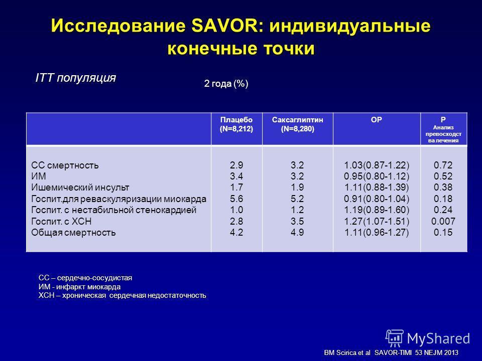 Плацебо (N=8,212) Саксаглиптин (N=8,280) ОРР Анализ превосходст ва лечения СС смертность ИМ Ишемический инсульт Госпит.для реваскуляризации миокарда Госпит. с нестабильной стенокардией Госпит. с ХСН Общая смертность 2.9 3.4 1.7 5.6 1.0 2.8 4.2 3.2 1.