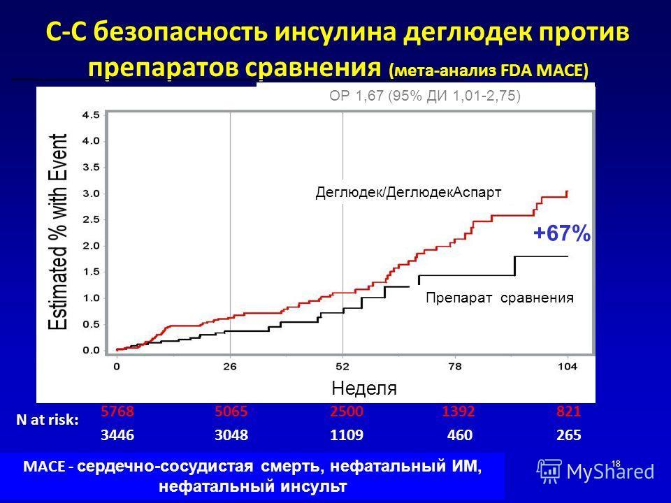 18 С-С безопасность инсулина деглюдек против препаратов сравнения (мета-анализ FDA MACE) N at risk: Li Cardiovascular Meta-Analysis 5768506525001392821 344630481109460265 ОР 1,67 (95% ДИ 1,01-2,75) +67% MACE - сердечно-сосудистая смерть, нефатальный