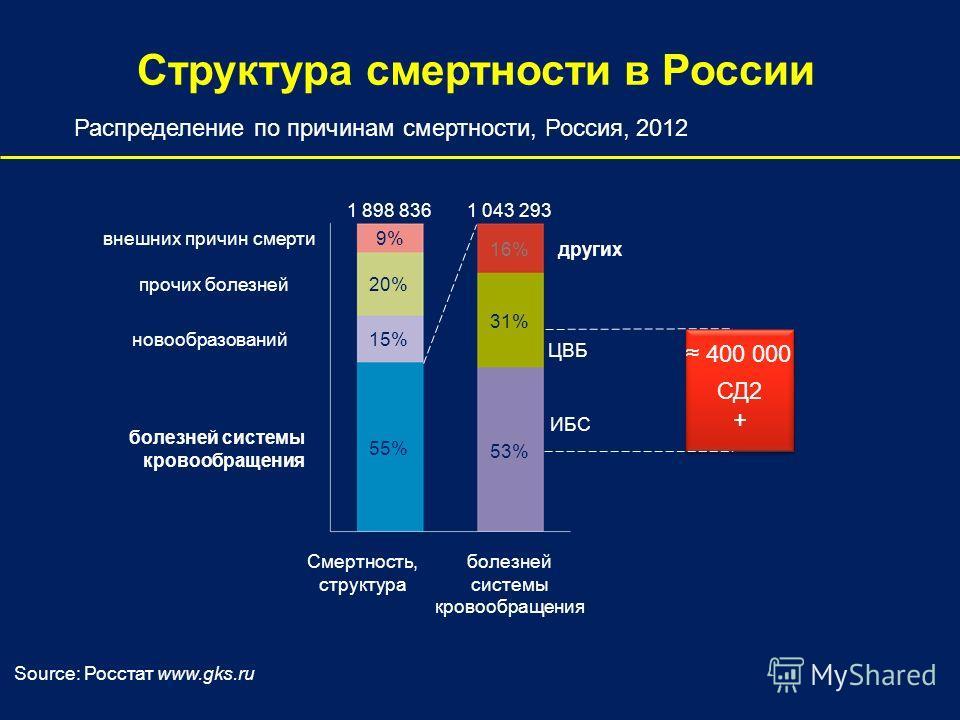 Структура смертности в России Смертность, структура 1 898 836 55% 15% 20% 9% 16%других 31% болезней системы кровообращенияболезней системы кровообращенияболезней системы кровообращенияболезней системы кровообращения новообразований прочих болезней вн