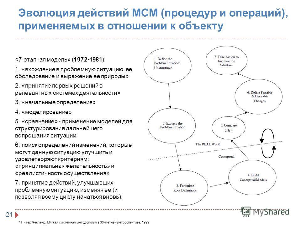 Эволюция действий МСМ (процедур и операций), применяемых в отношении к объекту 21 «7-этапная модель» (1972-1981): 1. «вхождение в проблемную ситуацию, ее обследование и выражение ее природы» 2. «принятие первых решений о релевантных системах деятельн