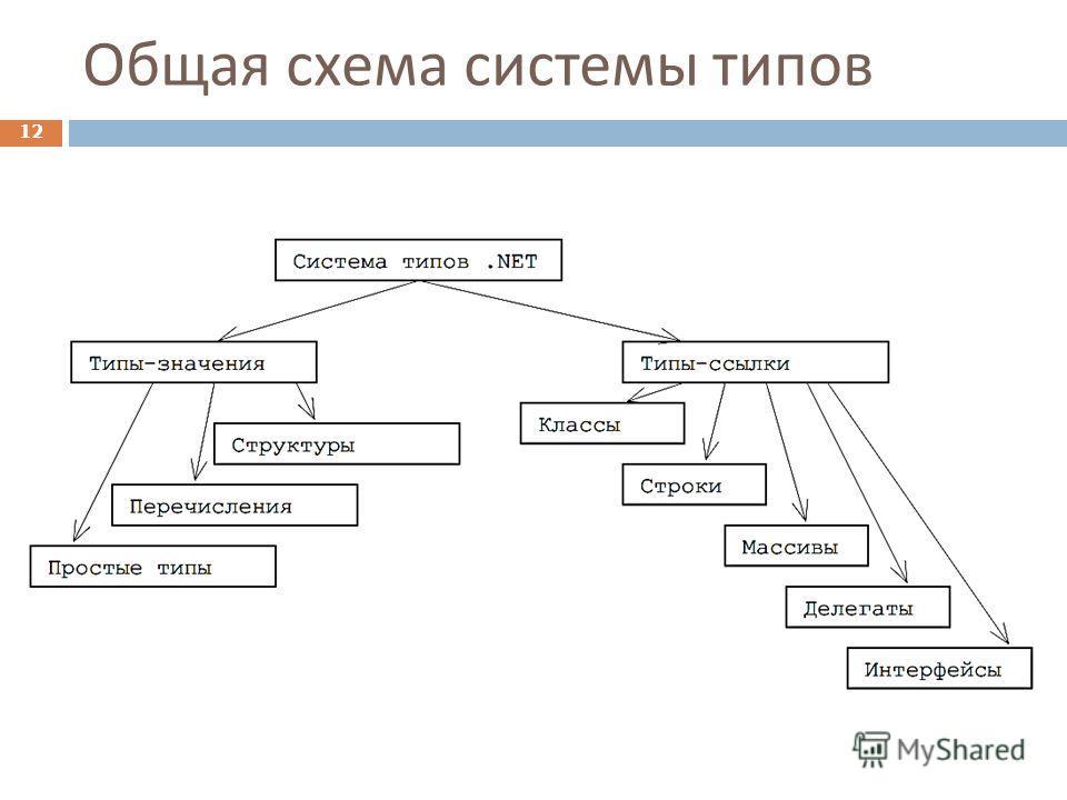 Общая схема системы типов 12