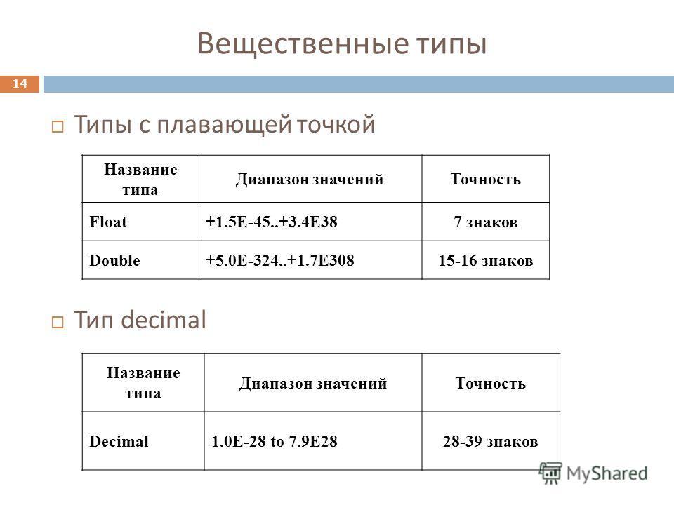 Типы с плавающей точкой Тип decimal Название типа Диапазон значений Точность Float+1.5E-45..+3.4E387 знаков Double+5.0E-324..+1.7E30815-16 знаков Название типа Диапазон значений Точность Decimal1.0E-28 to 7.9E2828-39 знаков 14 Вещественные типы