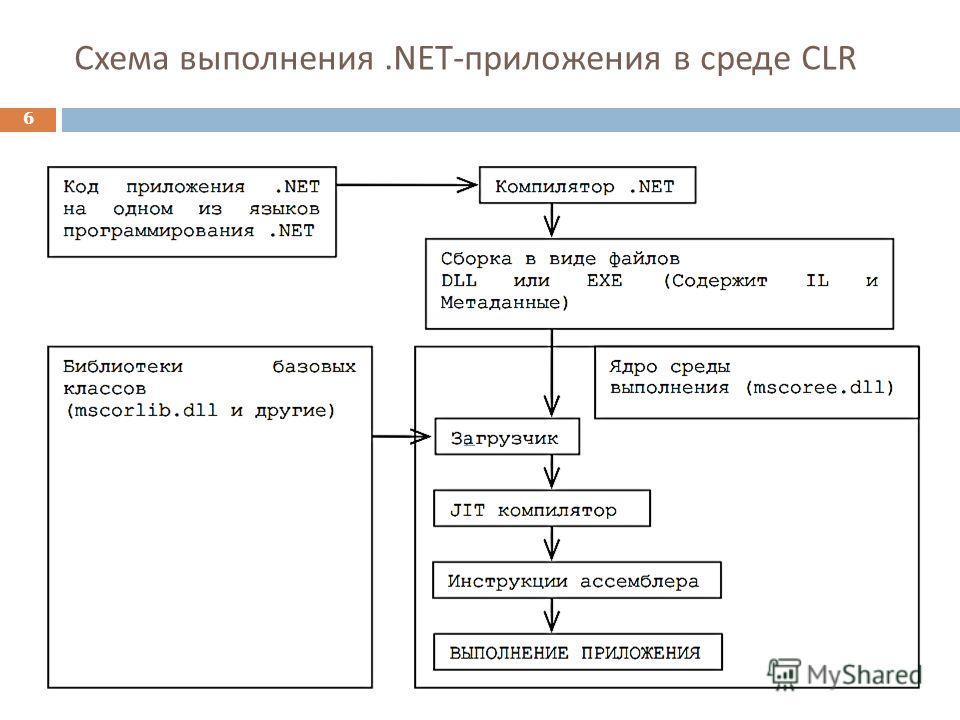 Схема выполнения.NET- приложения в среде CLR 6