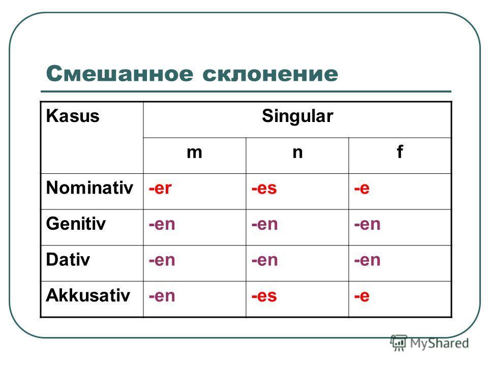 Смешанное склонение KasusSingular mnf Nominativ-er-es-e Genitiv-en Dativ-en Akkusativ-en-es-e