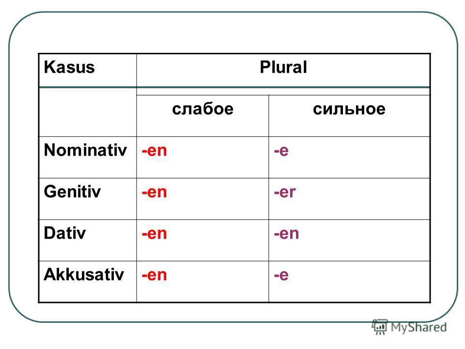 KasusPlural слабоесильное Nominativ-en-e Genitiv-en-er Dativ-en Akkusativ-en-e