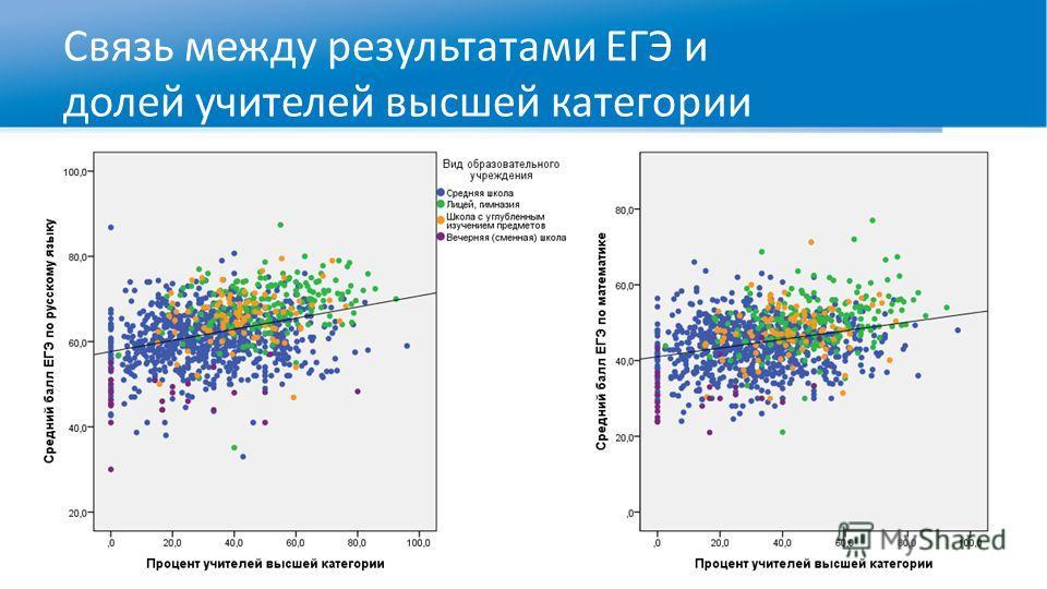 Связь между результатами ЕГЭ и долей учителей высшей категории