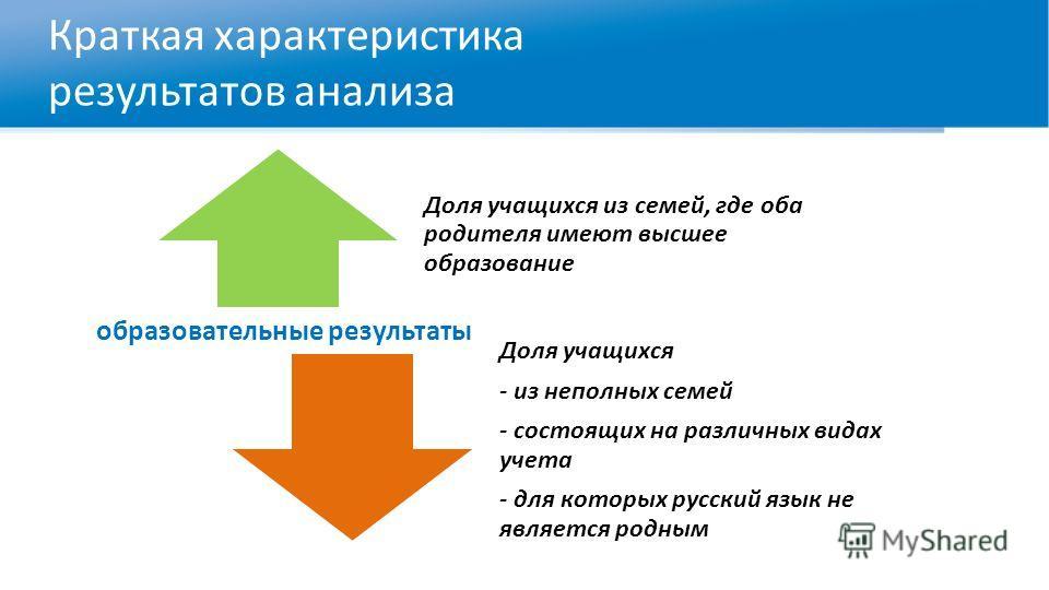 Краткая характеристика результатов анализа образовательные результаты