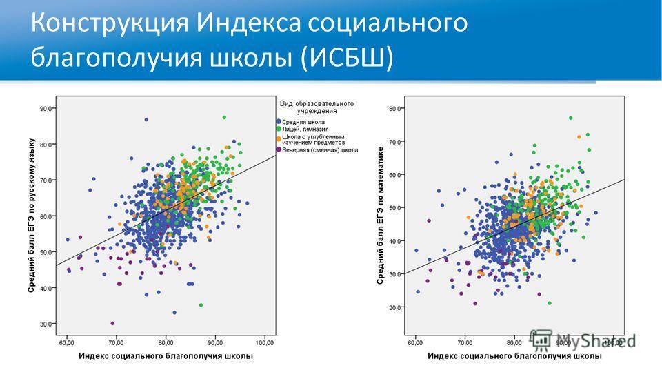 Конструкция Индекса социального благополучия школы (ИСБШ)