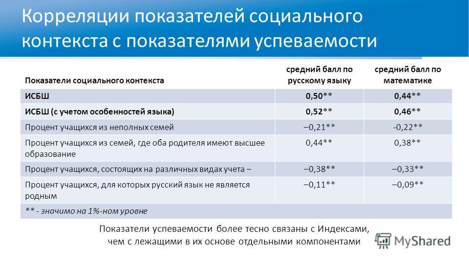 Корреляции показателей социального контекста с показателями успеваемости Показатели социального контекста средний балл по русскому языку средний балл по математике ИСБШ0,50**0,44** ИСБШ (с учетом особенностей языка)0,52**0,46** Процент учащихся из не
