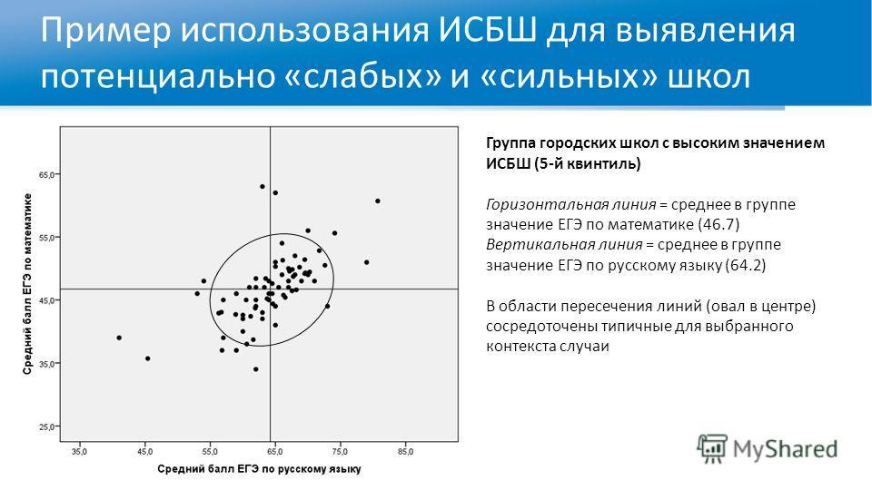 Пример использования ИСБШ для выявления потенциально «слабых» и «сильных» школ Группа городских школ с высоким значением ИСБШ (5-й квинтиль) Горизонтальная линия = среднее в группе значение ЕГЭ по математике (46.7) Вертикальная линия = среднее в груп